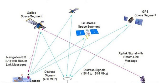 Galileo Within New System