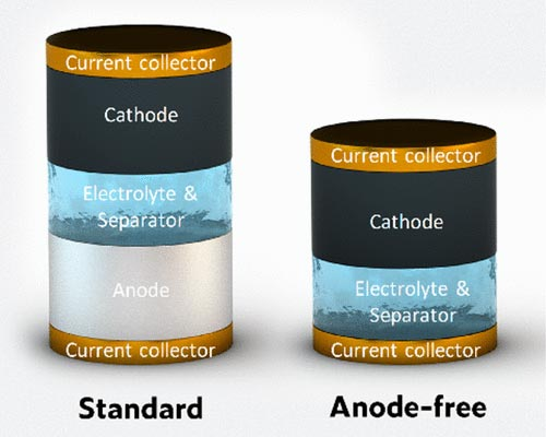 Anode Free Battery