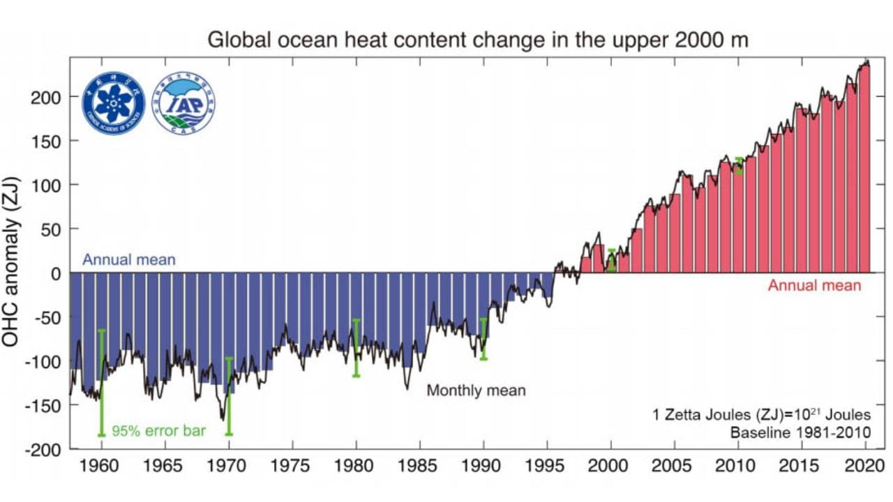The heat content in the upper 2,000 meters of the ocean from 1958 through 2020. The graph shows the departure from a baseline (the average temperature between 1981-2010), with red bars showing more heat than the baseline and blue bars showing less. Image: Advances in Atmospheric Science