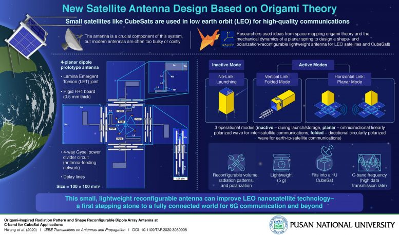 Origami-Inspired Antenna Technology