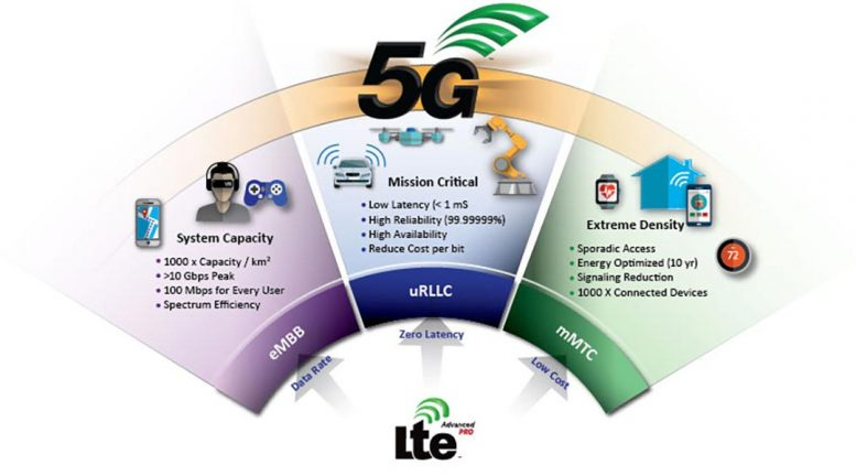 Advantages of 5G Systems