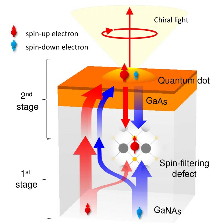 Illustration of Opto-Spintronic Nanostructure