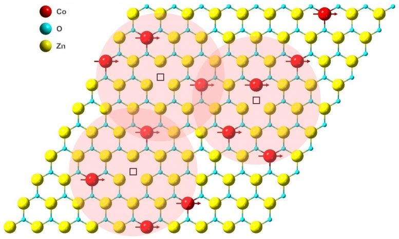 2D Magnetic Coupling
