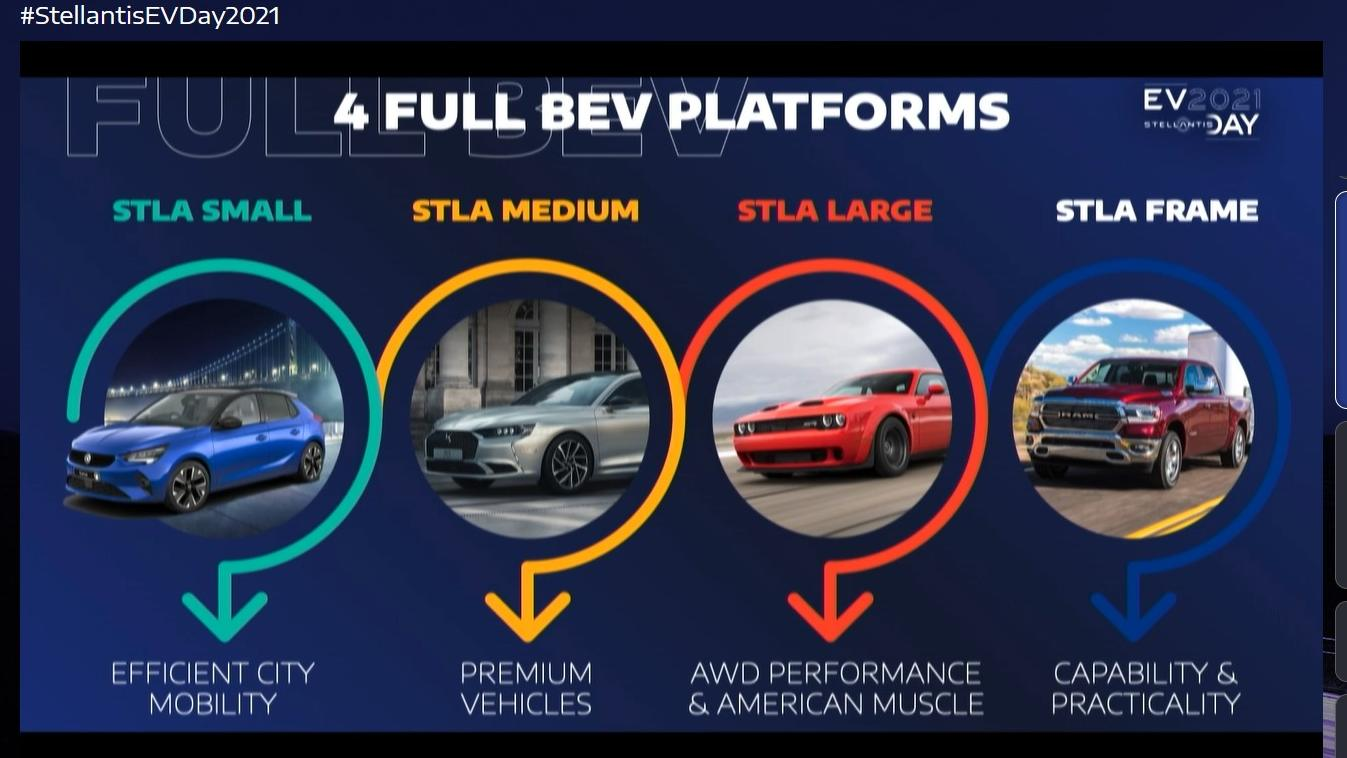 All future BEVs from Stellantis will be based on one of four dedicated electric vehicle platforms. Image: Stellantis