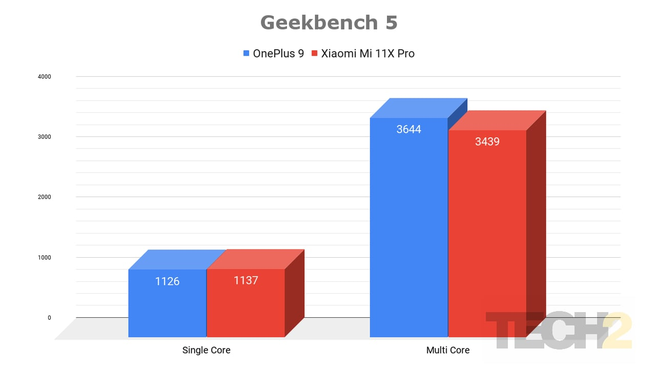 The Mi 11X posts a stronger single core performance, while lagging behind OnePlus 9 in multi-core tests. Image: Tech2/Nachiket Mhatre