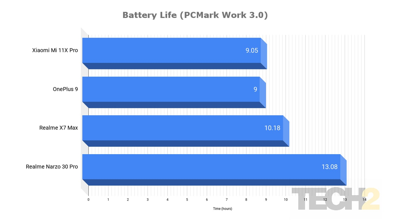 Battery life is nearly identical on both Snapdragon 888-equipped phones. Image: Tech2/Nachiket Mhatre