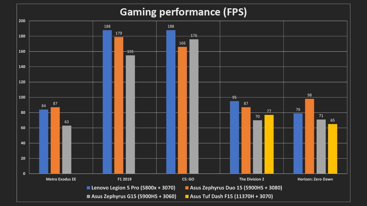 As can be seen from the graphs, the 140 W TGP of the 3070 in the Legion 5 Pro gives it an edge over its rivals, even those packing a 3080.