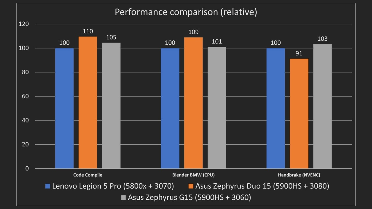 While the two ASUS laptops are both packing the same CPU, the Duo 15's chassis allows for better cooling. It's also for this reason that the Legion 5 Pro's 5800H is able to compete with the 5900HS in the G15.
